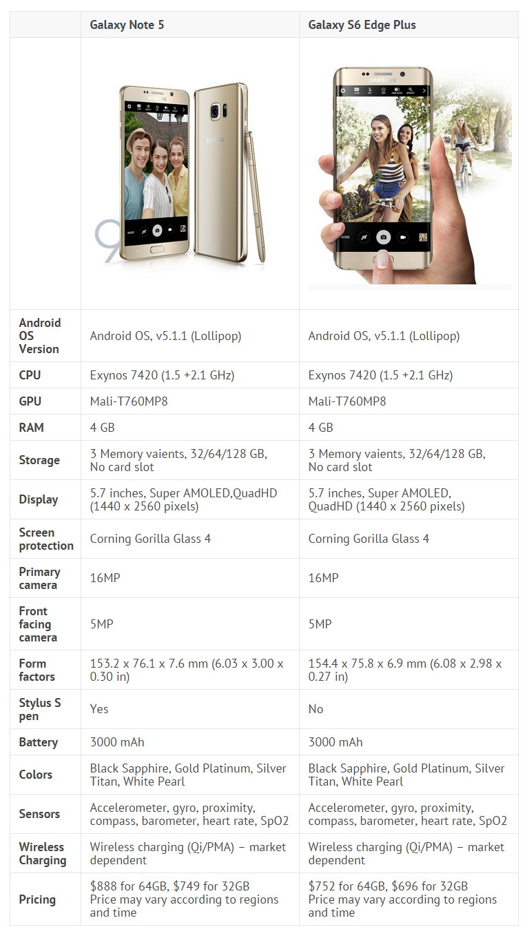 Note 5 vs S6 Edge Plus