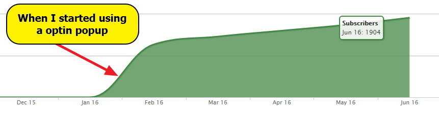 Growth of subscribers on using optin popup