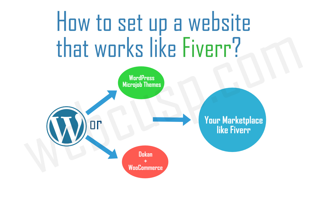 2 ways to set up a microjob website like Fiverr with WordPress